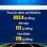 Khai sai mã số, VEAM bị Hải quan Hà Nội ấn định thuế hơn 352 tỷ đồng