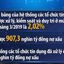 """Nợ xấu đã giảm thấp, """"sức khỏe"""" ngân hàng tăng lên"""