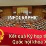 [Infographic] Kết quả Kỳ họp thứ 7, Quốc hội khóa XIV