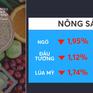 Thị trường hàng hóa giao dịch trái chiều