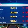 TTCK Việt Nam ngày 18/7: Sắc đỏ bao trùm lên nhóm cổ phiếu vốn hóa lớn