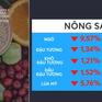 Giá nông sản hồi phục sau đợt giảm giá mạnh