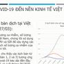 Công bố báo cáo tác động của COVID-19 và đánh giá kinh tế Việt Nam 2020