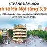 INFOGRAPHIC: 6 tháng năm 2020, kinh tế Hà Nội tăng 3,39%