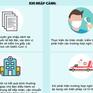 [INFOGRAPHIC] Quy trình phòng chống COVID-19 với người nhập cảnh làm việc dưới 14 ngày