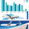 """2020 - Năm """"lao dốc"""" của Boeing và Airbus"""