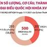 Số lượng đại biểu Quốc hội khóa XV phân bổ thế nào theo tỉnh, thành phố?
