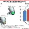 Đeo 2 khẩu trang không hiệu quả hơn 1 trước virus SARS-CoV-2