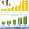 [INFOGRAPHIC] Khách du lịch nội địa là thị trường tiềm năng và lâu năm