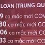 Đài Loan (Trung Quốc) tăng kỷ lục số ca mắc mới COVID-19