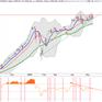 Thị trường chứng khoán đang dao động trong biên độ hẹp, nhà đầu tư nên hạn chế lướt sóng