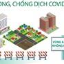 """Mô hình """"vùng xanh"""" phòng chống dịch COVID-19 được Hà Nội triển khai như thế nào?"""