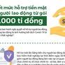 [Infographic] Gói hỗ trợ 30.000 tỉ đồng: Người lao động sẽ được hưởng ra sao?
